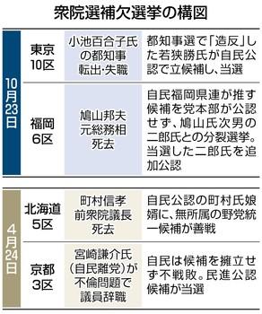 東京新聞補欠選挙の構図