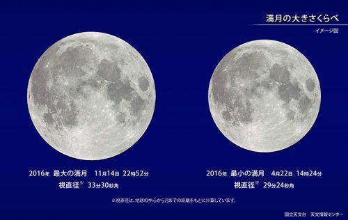 最大の満月と最小の満月比較