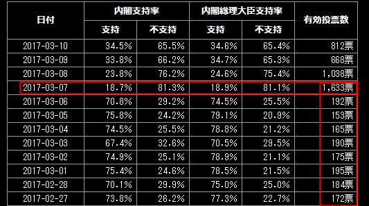 昨日の内閣支持率 (1)