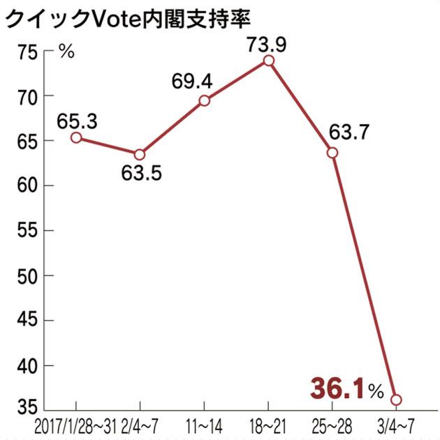 日経内閣支持率クイックVOTE