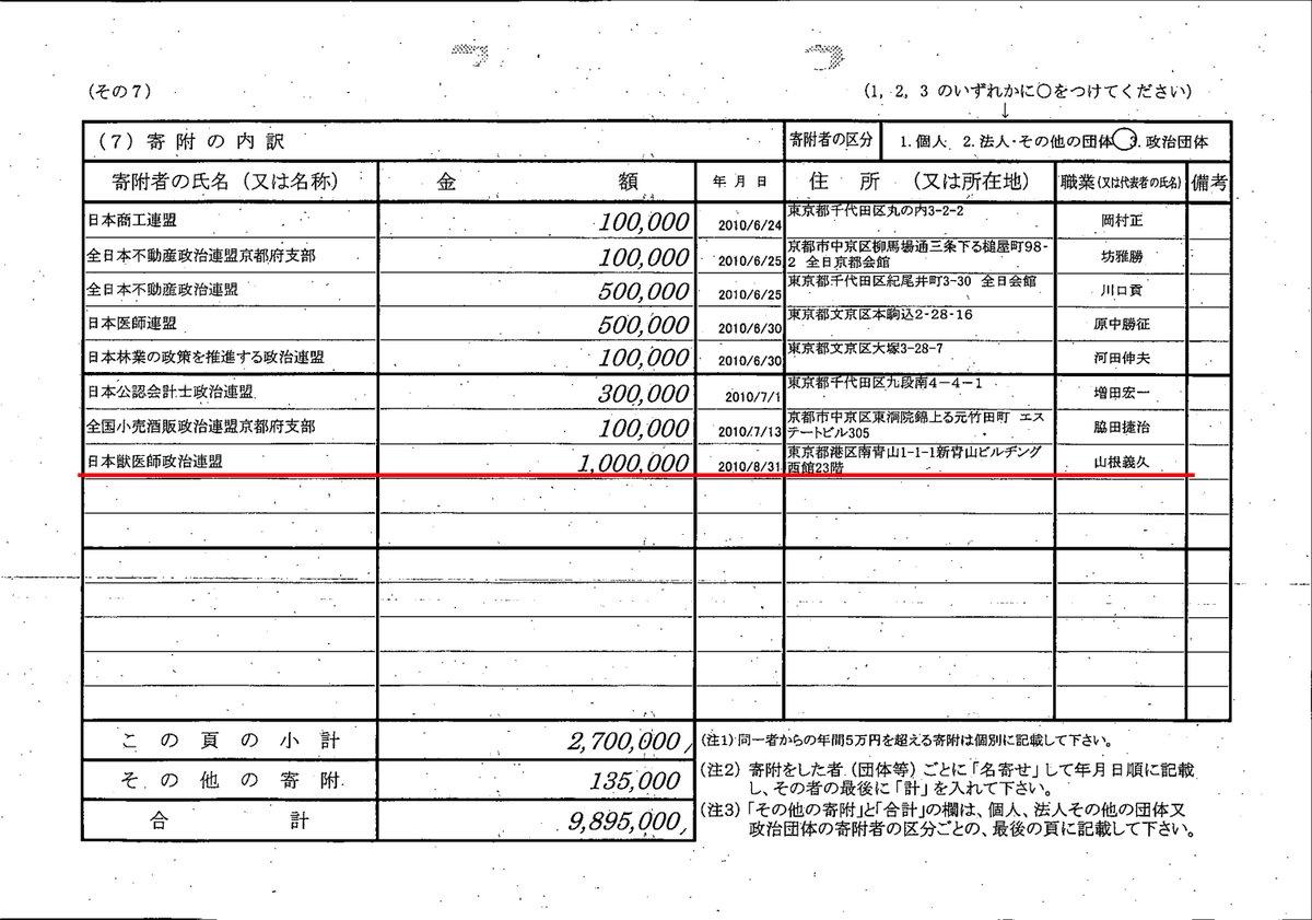 民進党福山哲郎が日本獣医師政治連盟から100万円の献金①