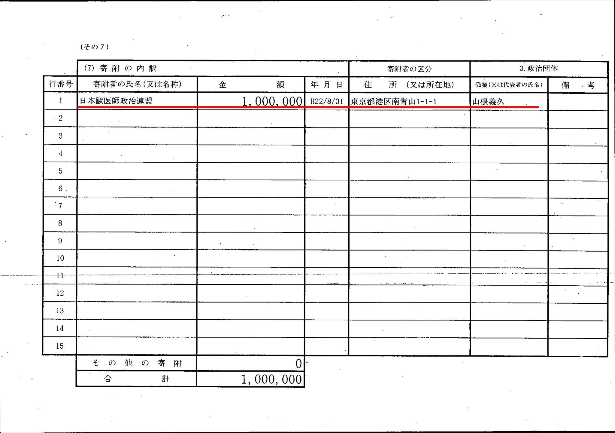 民進党、芝博一幹事長代理が日本獣医師政治連盟から100万円の献金受け取り