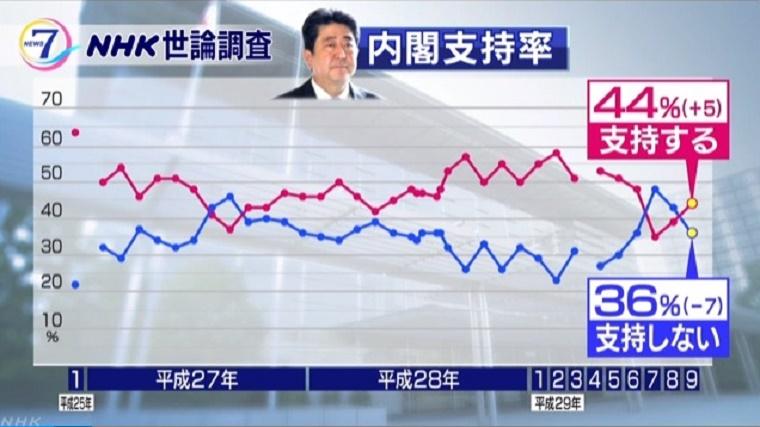 NHK世論調査 内閣支持率「支持する」が3か月ぶりに上回る I NHK