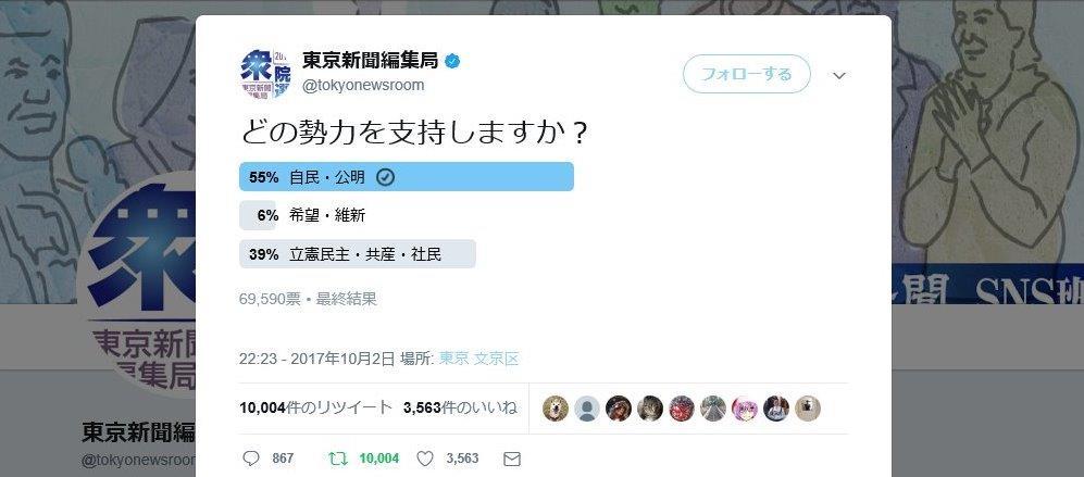 東京新聞が立憲民主党推しの支持率調査を画策も与党が優勢、この調査は無かったことにされる見込み