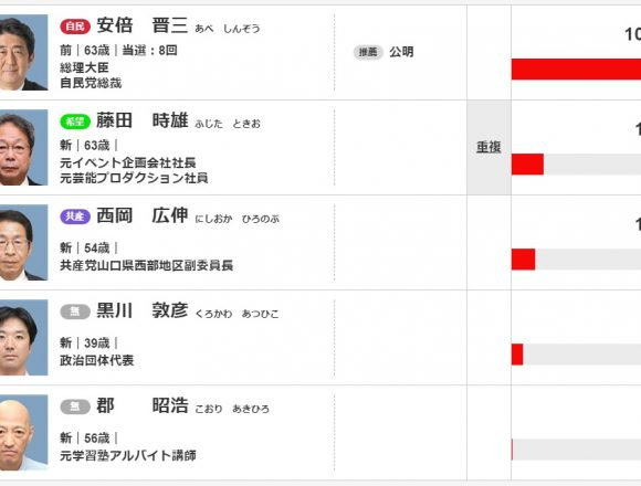自称・安倍首相と接戦の黒川敦彦さん、得票率5%で供託金没収!今後は「モリカケ全国ツアー」で托鉢行脚