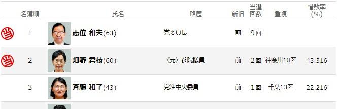 日本共産党は有権者の票を無視して党内序列で国会議員を決める、戦わず当選した志位和夫の独裁体制が継続1
