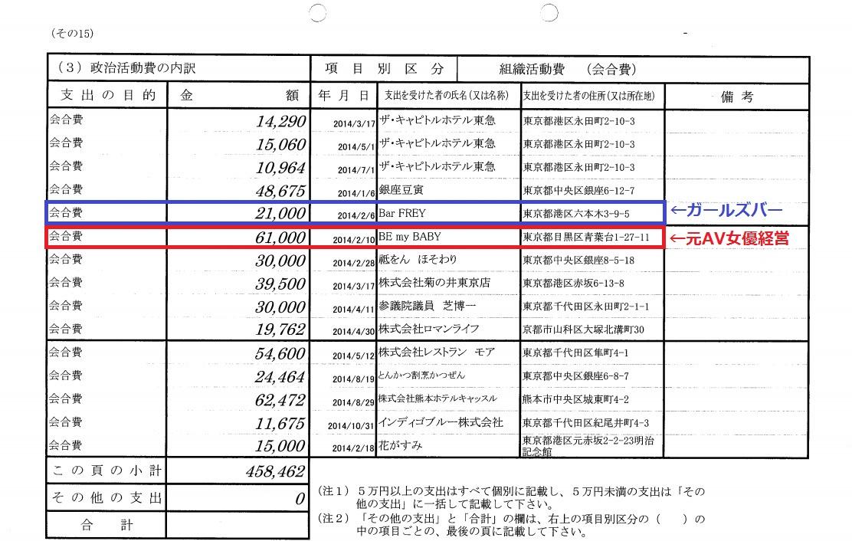 立憲民主党・福山哲郎、元AV女優・夏目ナナの経営するバーの代金を政治資金で支出していた!