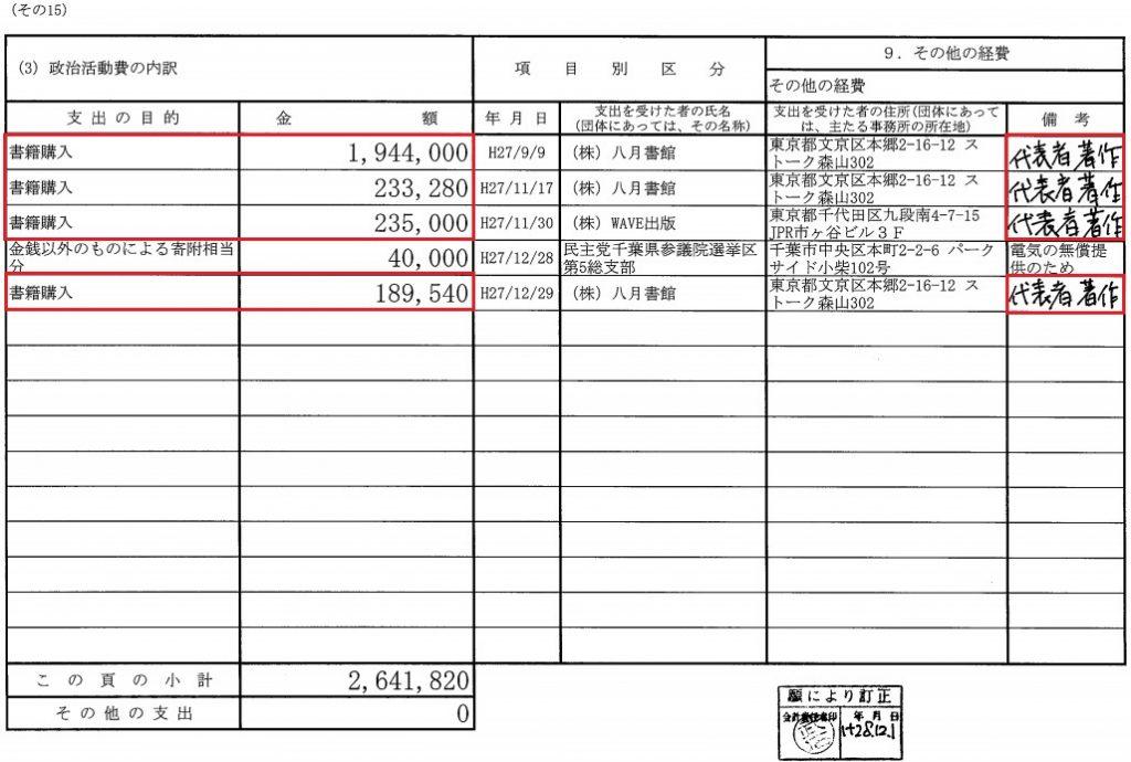小西ひろゆき議員がまた政治資金で自著を260万円分購入、過去に300万円分購入を指摘されても懲りず