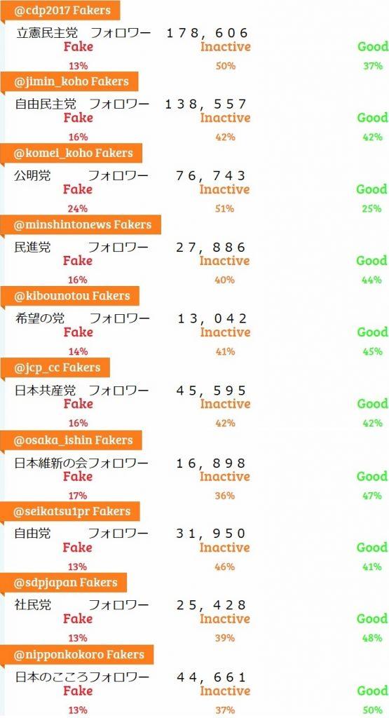 東京新聞の「立憲民主党より自民党が架空フォロワー多い」は本当か?最新データで比べてみたら意外な結果