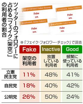 架空「いいね」売買横行 ツイッターフォロワー1000人→3500円