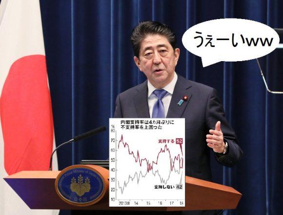 【日経】安倍内閣支持率が急上昇「支持する52%」モリカケ追及での倒閣運動はもう無意味?