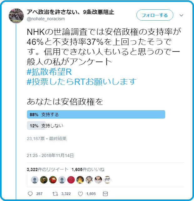 アベ政治を許さない人「安倍政権の支持率が信用できん!私がアンケ取る」結果→支持率88%「消しとく」