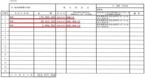 中山恭子議員、日本のこころ支部解散前日に政党交付金2億円を移動→「日ころの政治活動を引き継ぐ目的」