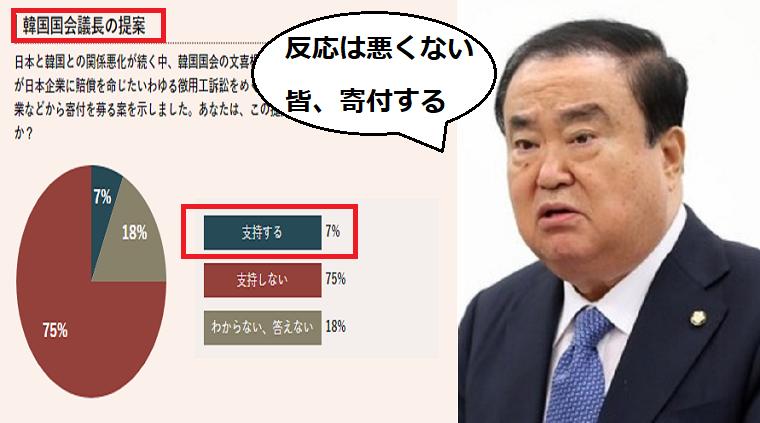 韓国国会議長「日本の反応悪くない、皆が寄付すると言っている」徴用工問題の解決基金案→テレビ朝日の調査「支持する7%」
