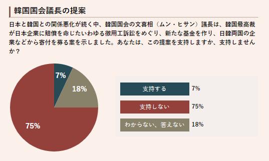 徴用工問題の解決基金案の韓国国会議長「日本の反応悪くない、皆が寄付すると言っている」→テレビ朝日の調査「支持する7%」