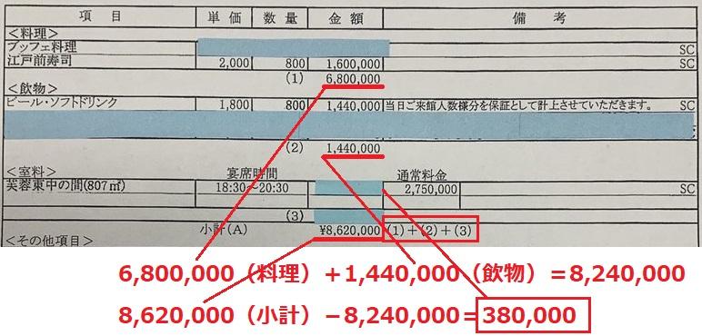 東京新聞・望月記者 テレビで見た誤報をそのまま会見で披露「安倍の宴会場は275万円だった!」←38万円でした