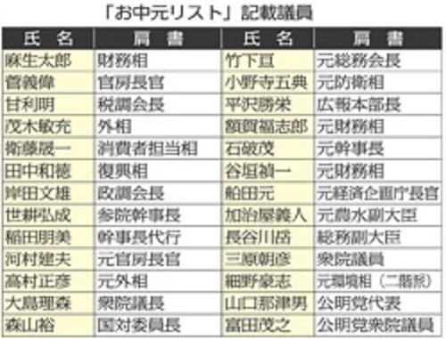 ジャパンライフのお中元リストを共産党に公開要求→なぜか日刊ゲンダイが公表(ただし野党議員10名分は非公開)