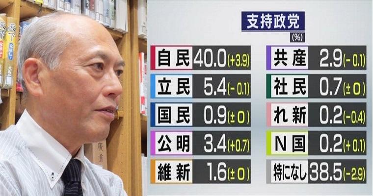 舛添要一さん「自公維で支持率45.0%、野党+無党派で48.6%だから政権交代は可能だ」捕らぬ狸の皮算用